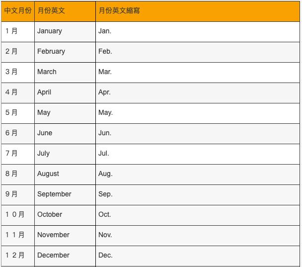 月份英文縮也表格