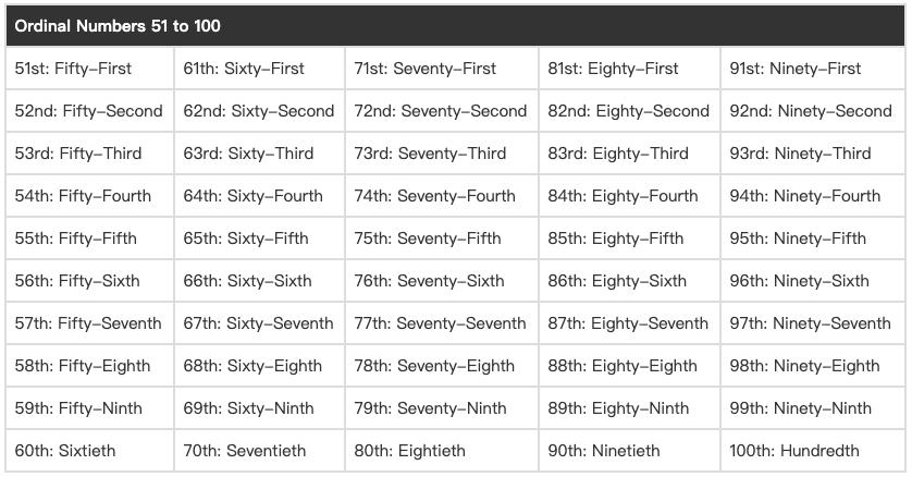英文日期序數