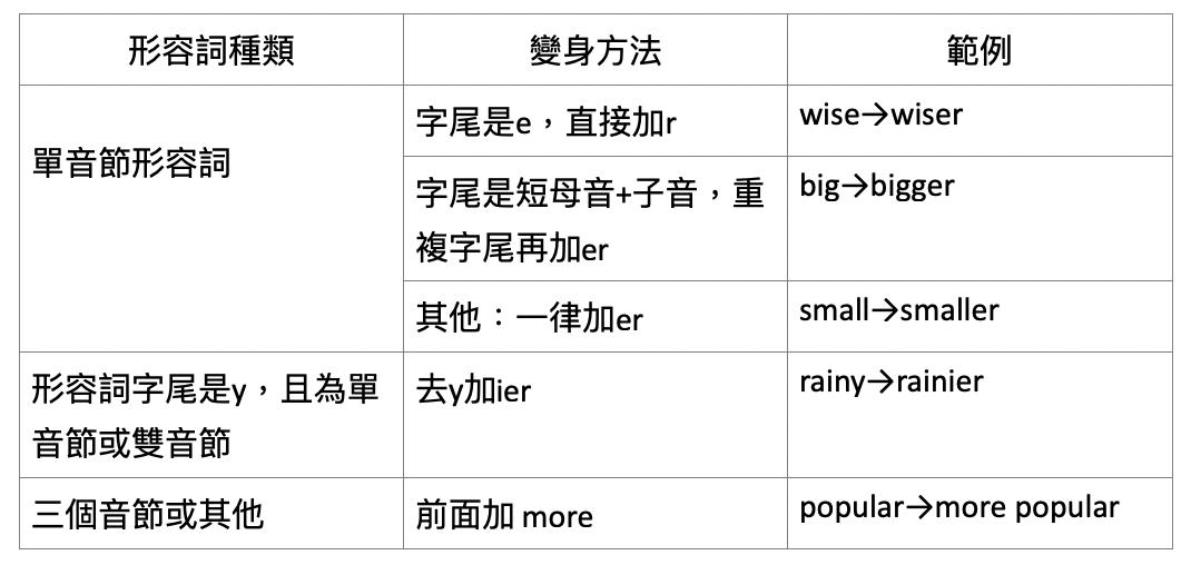英文形容詞比較級規則用法