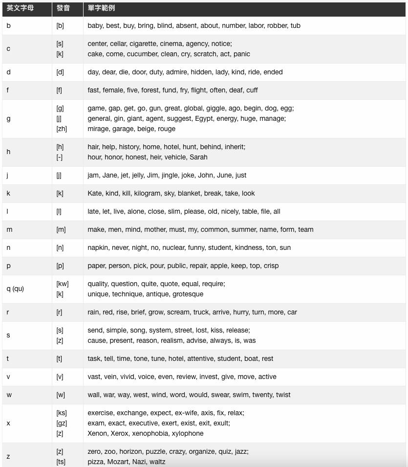 英文字母子音表格