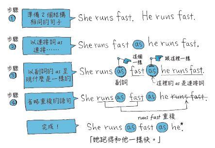 as ~ as... 句型的造句法